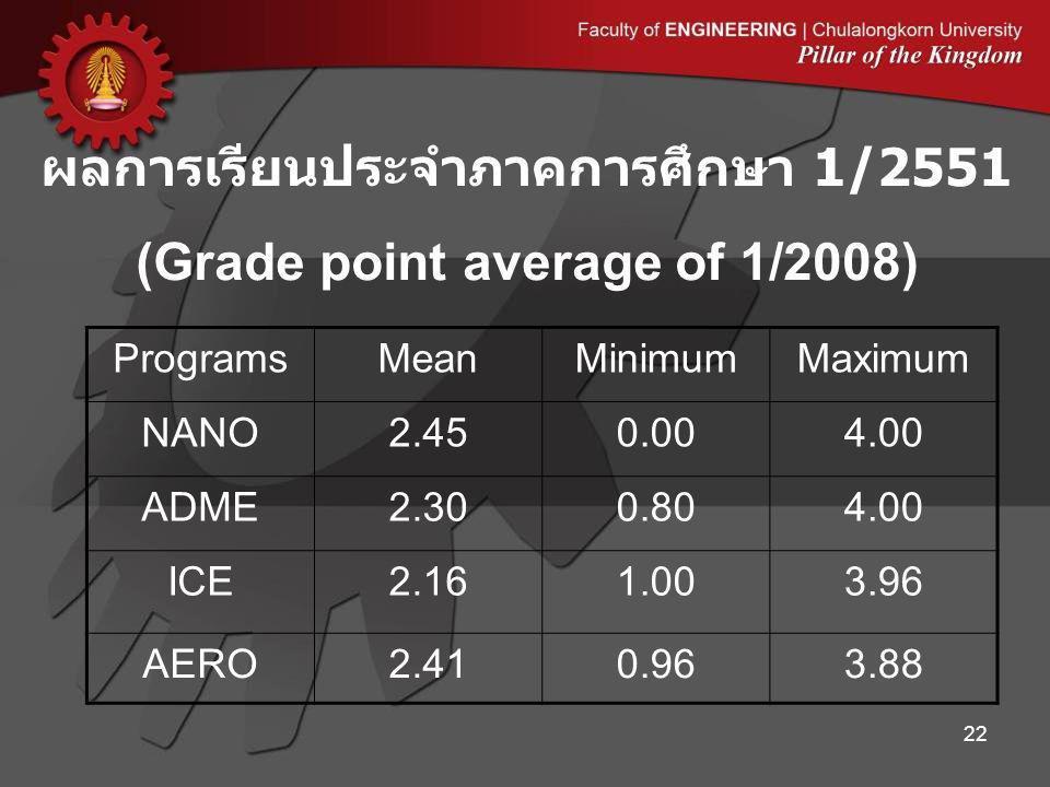 ผลการเรียนประจำภาคการศึกษา 1/2551 (Grade point average of 1/2008)