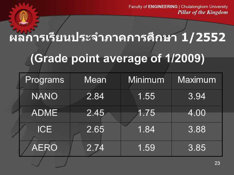 ผลการเรียนประจำภาคการศึกษา 1/2552 (Grade point average of 1/2009)