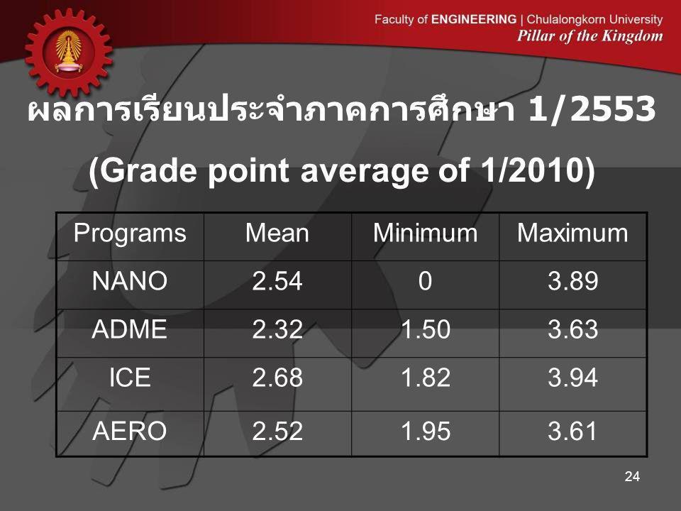 ผลการเรียนประจำภาคการศึกษา 1/2553 (Grade point average of 1/2010)
