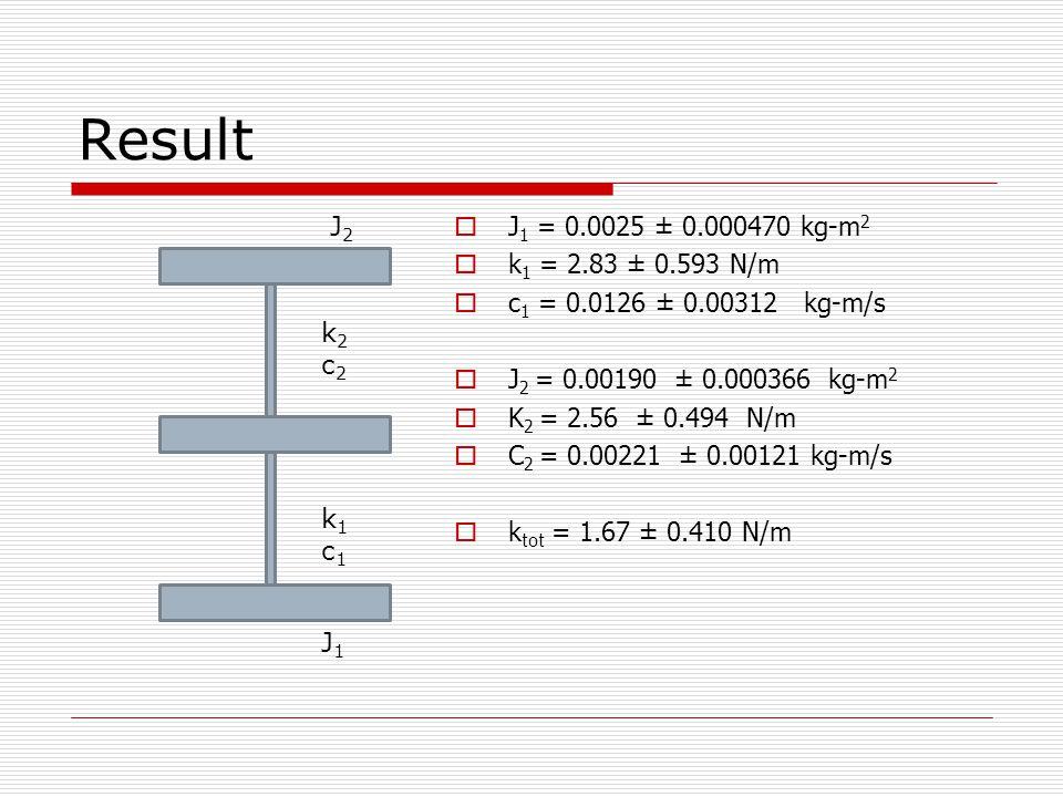 Result J2 J1 = 0.0025 ± 0.000470 kg-m2 k1 = 2.83 ± 0.593 N/m