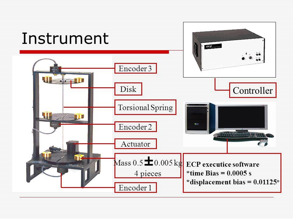 Instrument Controller Encoder 3 Disk Torsional Spring Encoder 2