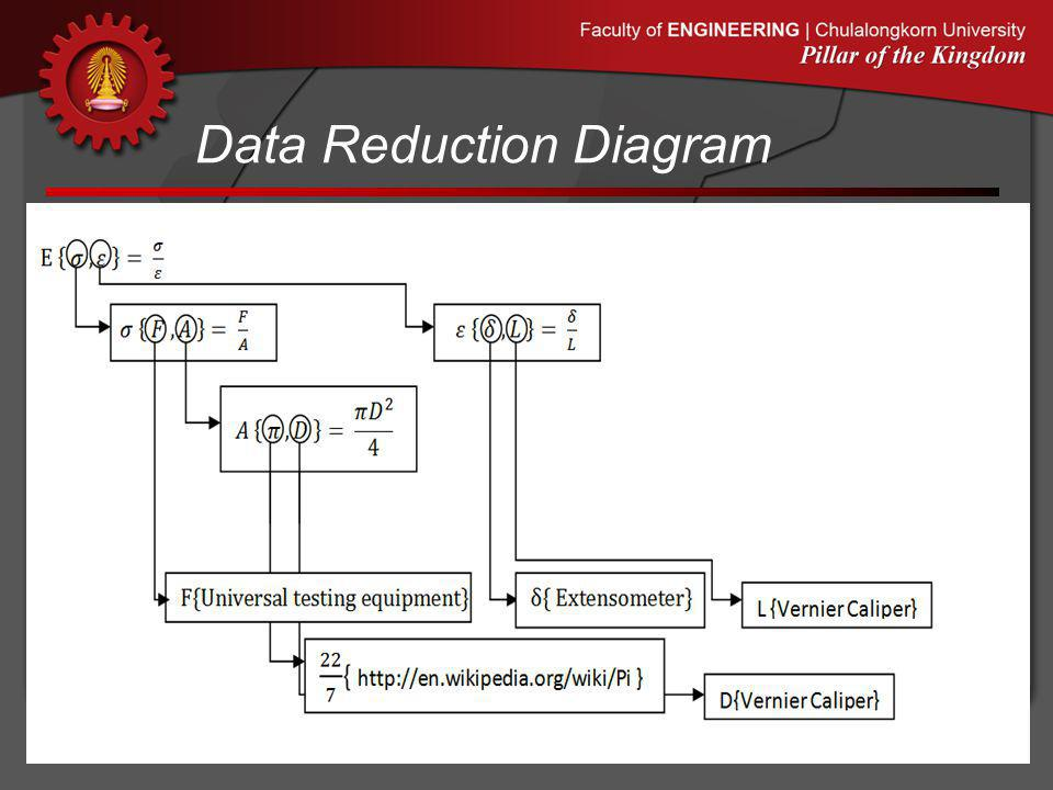 Data Reduction Diagram