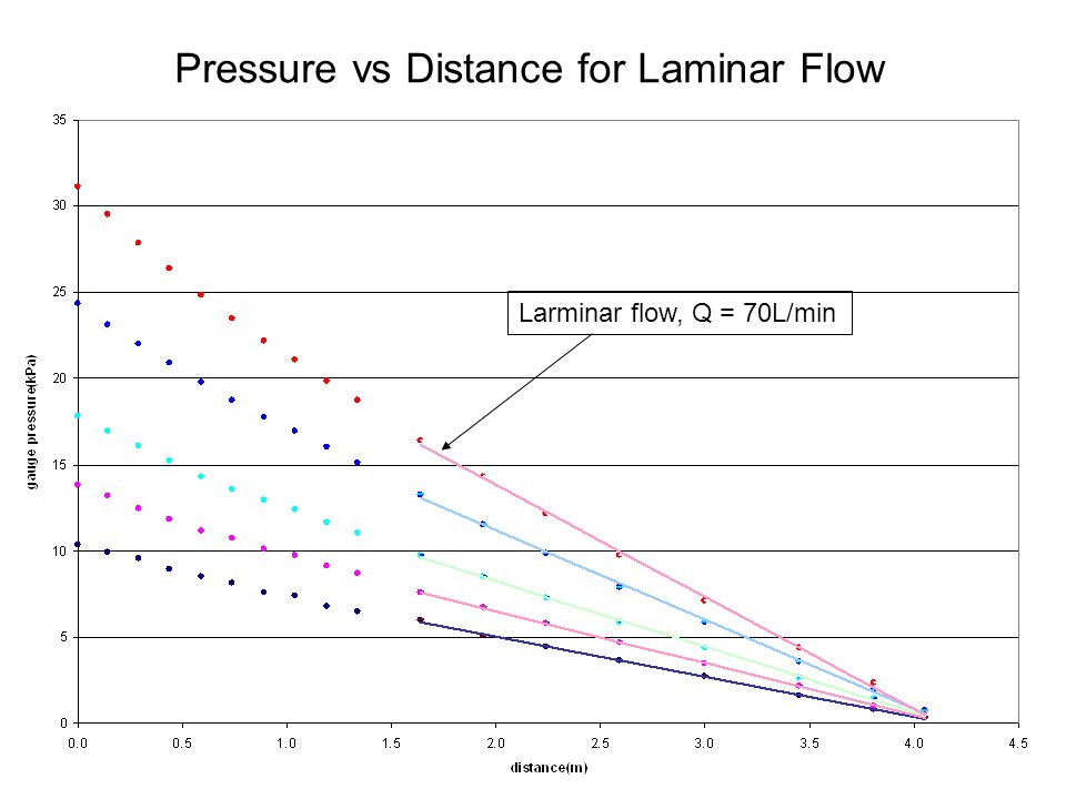 Pressure vs Distance for Laminar Flow