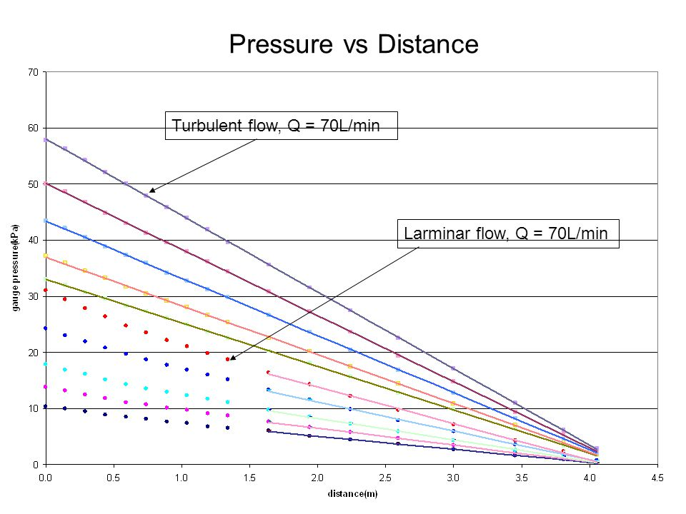 Pressure vs Distance Turbulent flow, Q = 70L/min