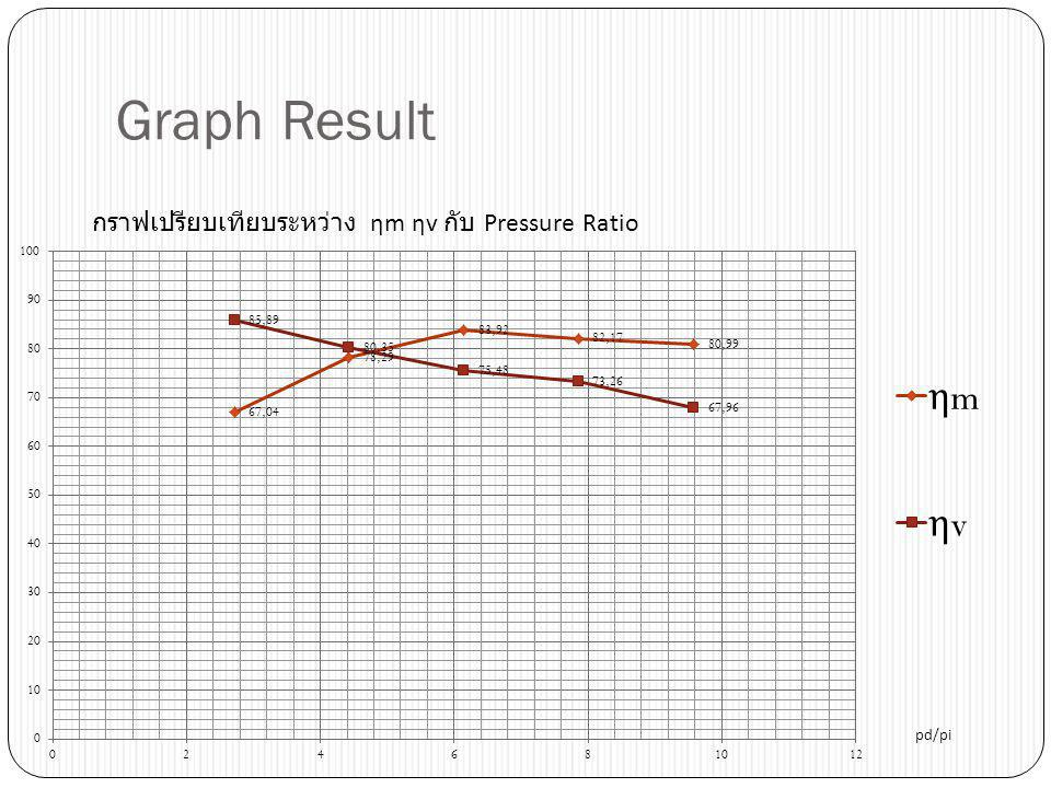 Graph Result