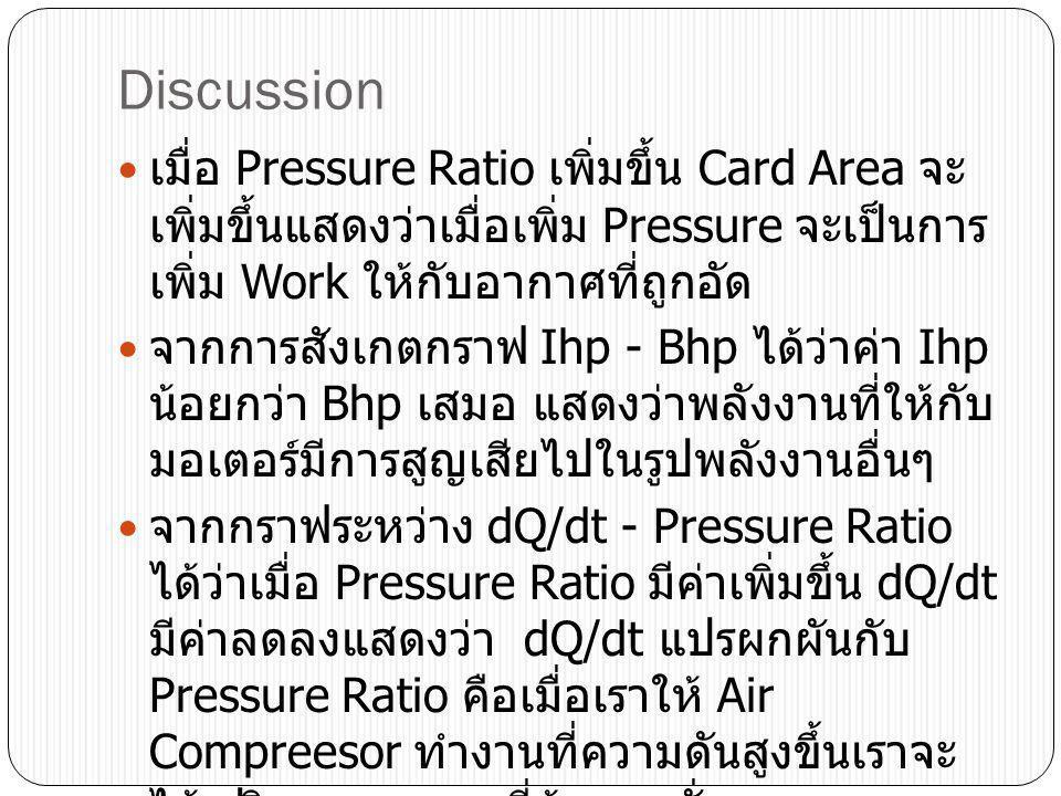Discussion เมื่อ Pressure Ratio เพิ่มขึ้น Card Area จะเพิ่มขึ้นแสดงว่าเมื่อเพิ่ม Pressure จะเป็นการเพิ่ม Work ให้กับอากาศที่ถูกอัด.