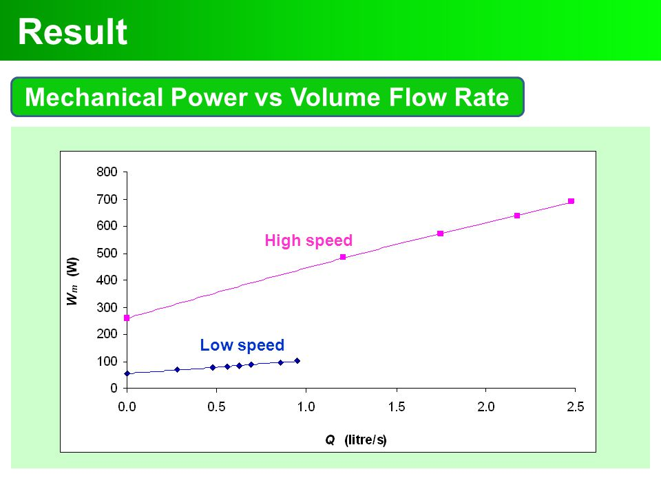 Mechanical Power vs Volume Flow Rate