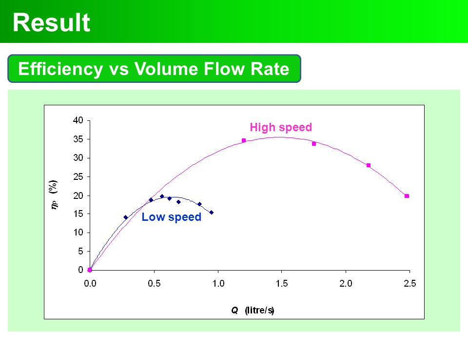 Efficiency vs Volume Flow Rate