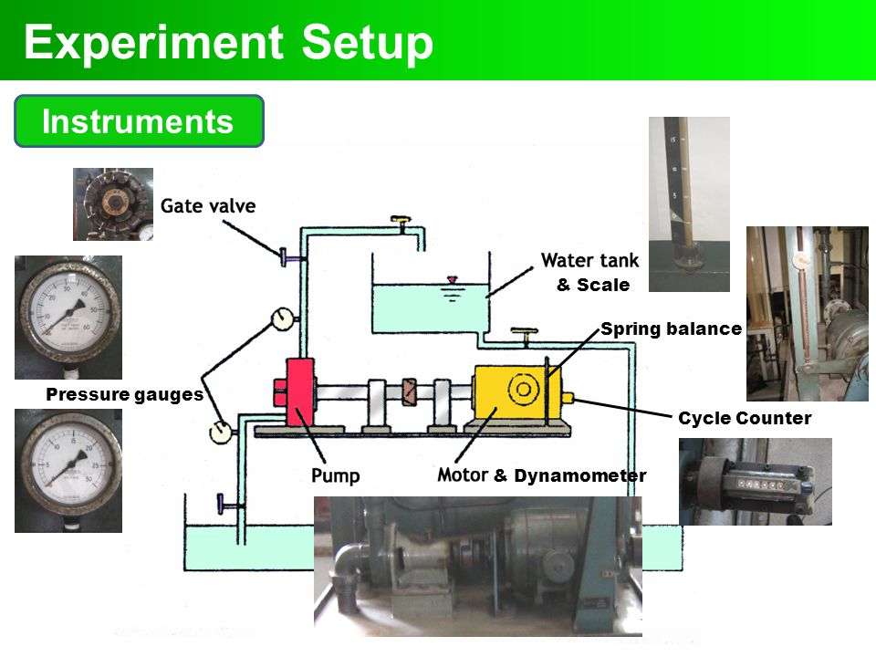 Experiment Setup Instruments & Scale Spring balance Pressure gauges