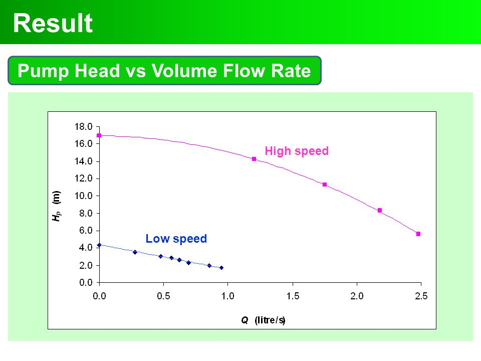 Pump Head vs Volume Flow Rate