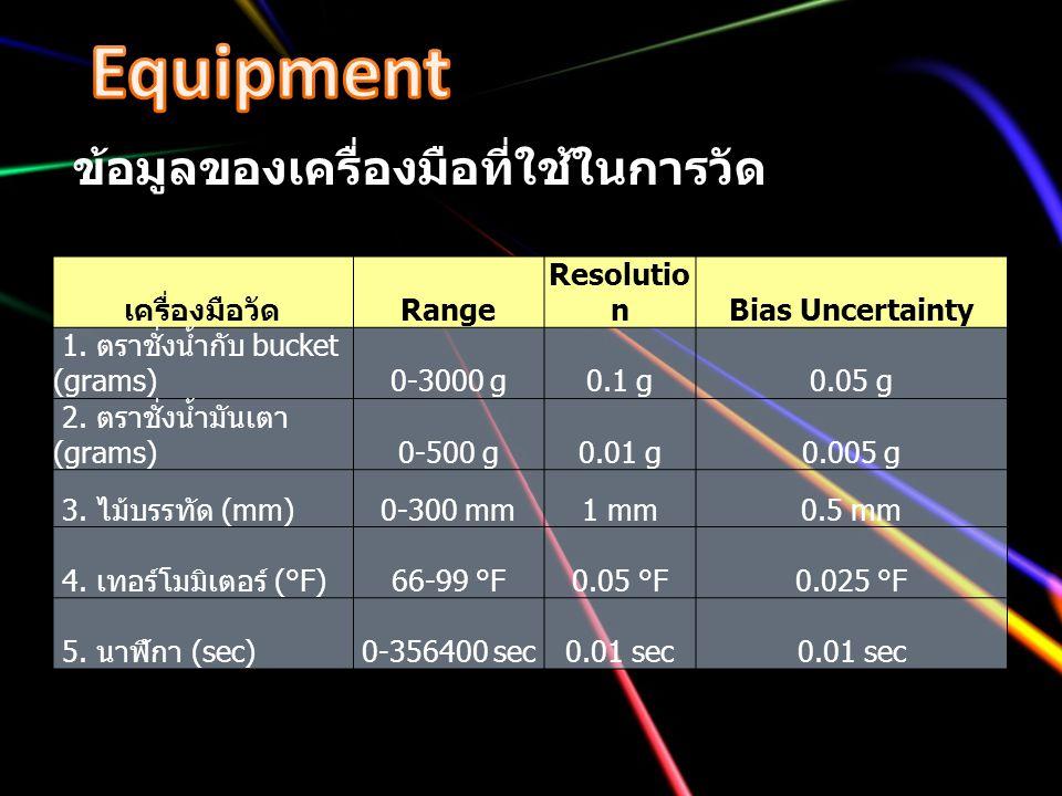 Equipment ข้อมูลของเครื่องมือที่ใช้ในการวัด เครื่องมือวัด Range