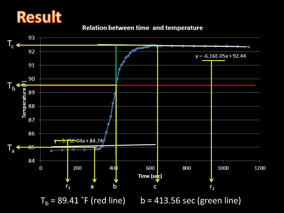 Tb = 89.41 ˚F (red line) b = 413.56 sec (green line)
