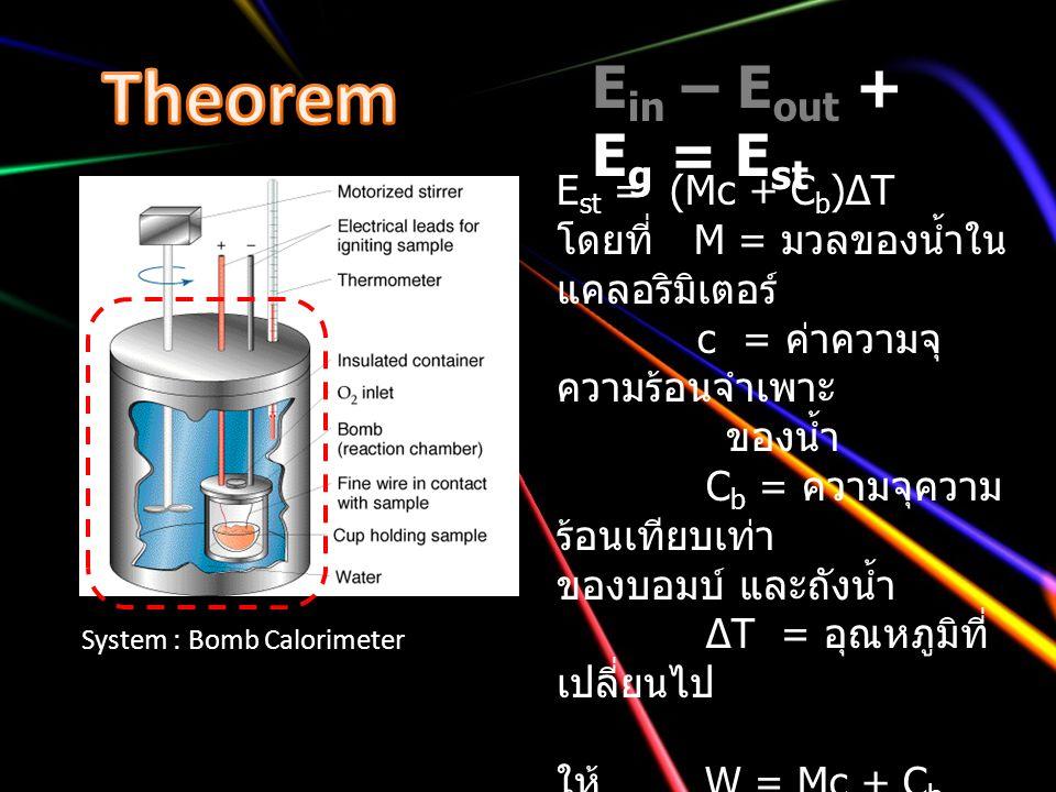 Theorem Ein – Eout + Eg = Est Est = (Mc + Cb)∆T