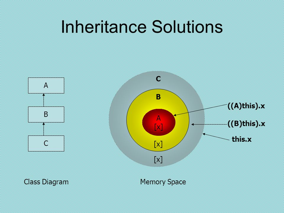Inheritance Solutions