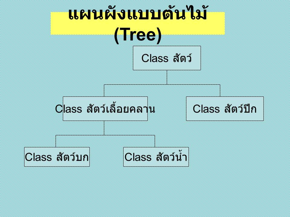 แผนผังแบบต้นไม้ (Tree)
