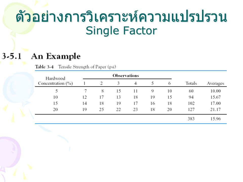 ตัวอย่างการวิเคราะห์ความแปรปรวน Single Factor