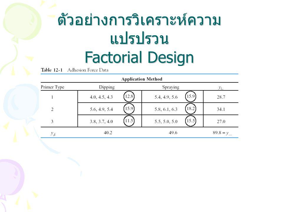 ตัวอย่างการวิเคราะห์ความแปรปรวน Factorial Design
