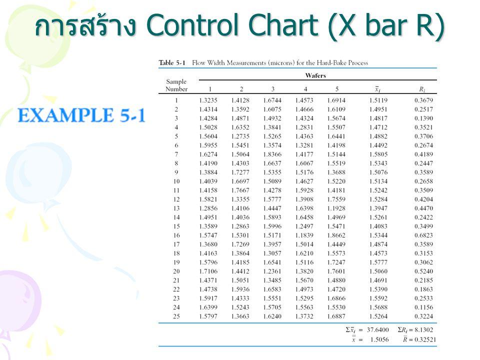 การสร้าง Control Chart (X bar R)