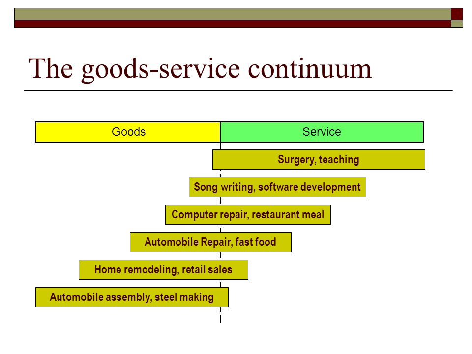 The goods-service continuum