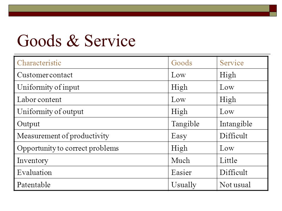 Goods & Service Characteristic Goods Service Customer contact Low High