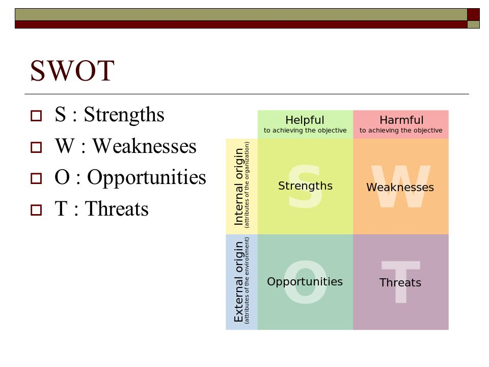 SWOT S : Strengths W : Weaknesses O : Opportunities T : Threats