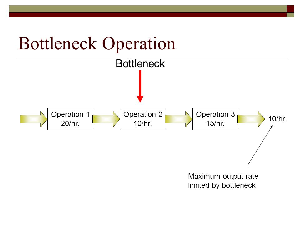 Bottleneck Operation Bottleneck Operation 1 20/hr. Operation 2 10/hr.