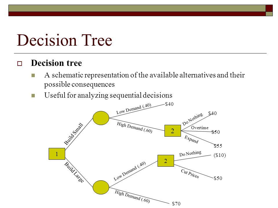 Decision Tree Decision tree