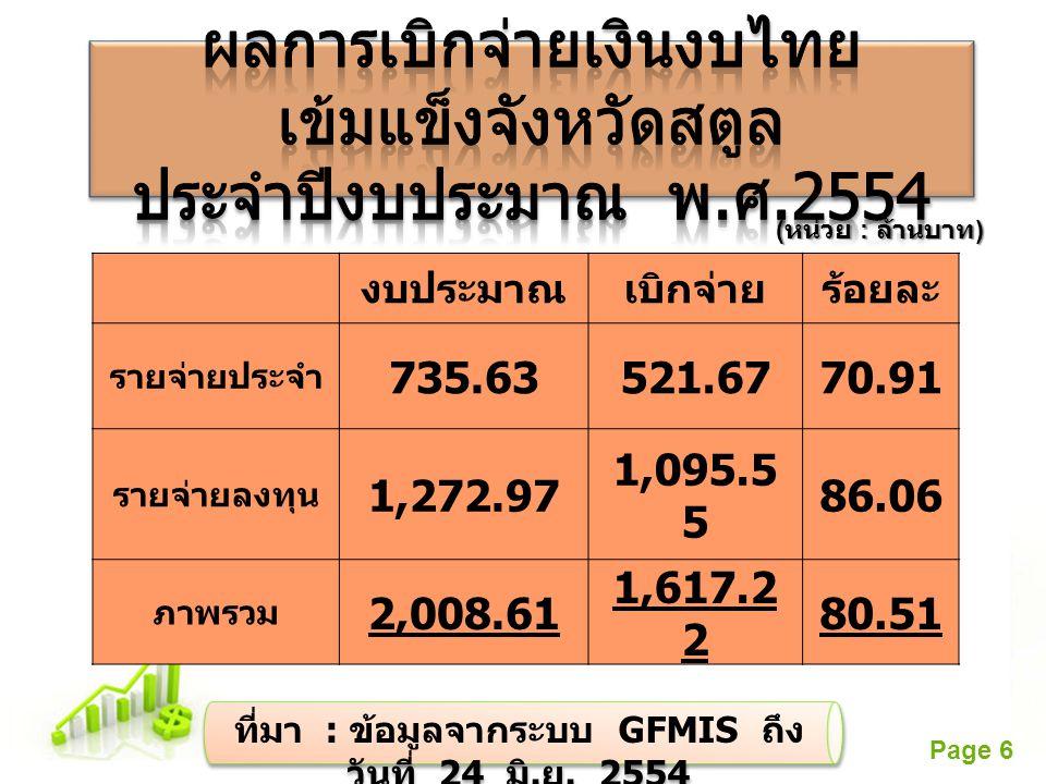 ที่มา : ข้อมูลจากระบบ GFMIS ถึง วันที่ 24 มิ.ย. 2554