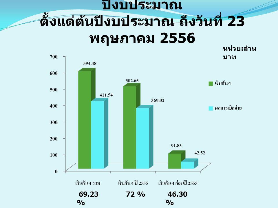 ผลการเบิกจ่ายเงินกันไว้เบิกเหลื่อมปีงบประมาณ ตั้งแต่ต้นปีงบประมาณ ถึงวันที่ 23 พฤษภาคม 2556