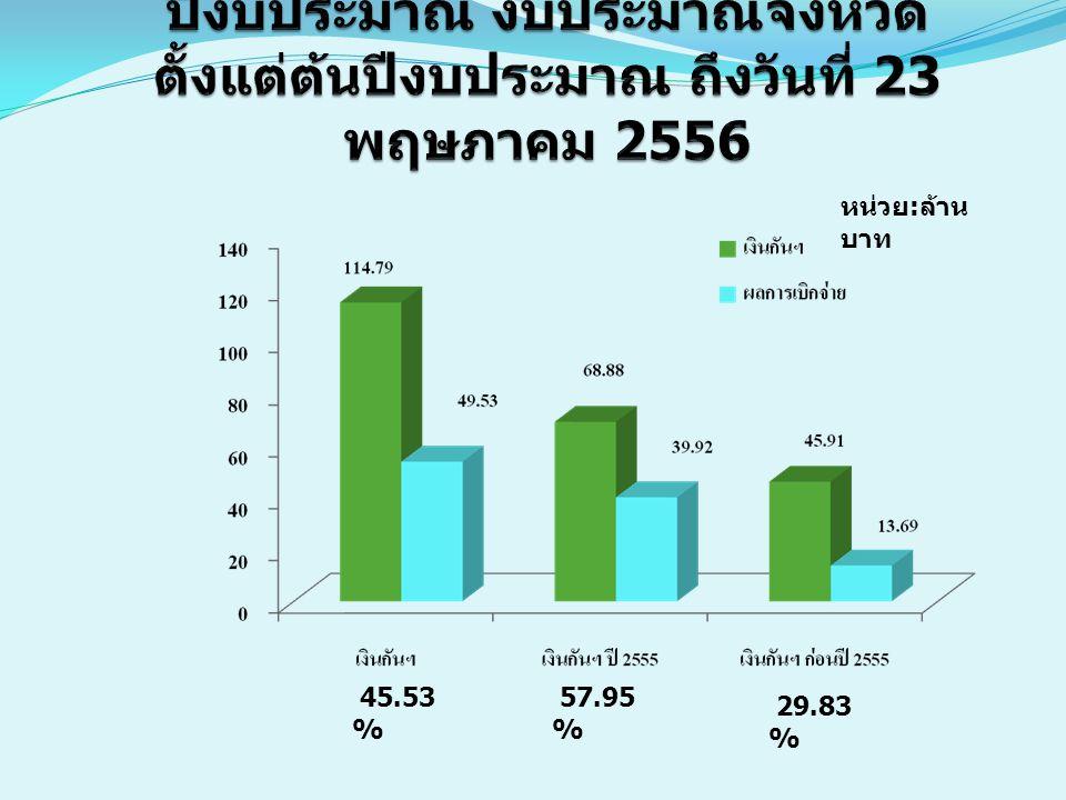 ผลการเบิกจ่ายกันไว้เบิกเหลื่อมปีงบประมาณ งบประมาณจังหวัด ตั้งแต่ต้นปีงบประมาณ ถึงวันที่ 23 พฤษภาคม 2556