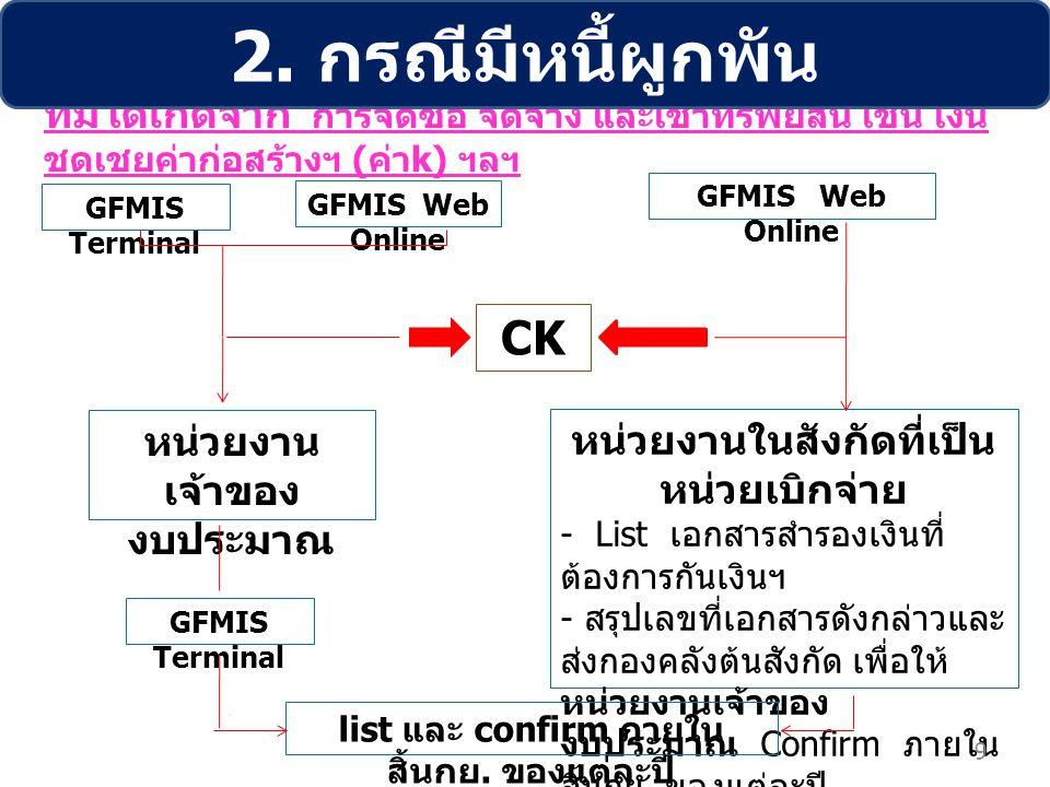 2. กรณีมีหนี้ผูกพัน CK หน่วยงานเจ้าของงบประมาณ หน่วยงานในสังกัดที่เป็น