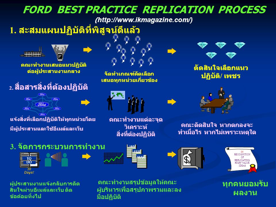 FORD BEST PRACTICE REPLICATION PROCESS (http://www.ikmagazine.com/)