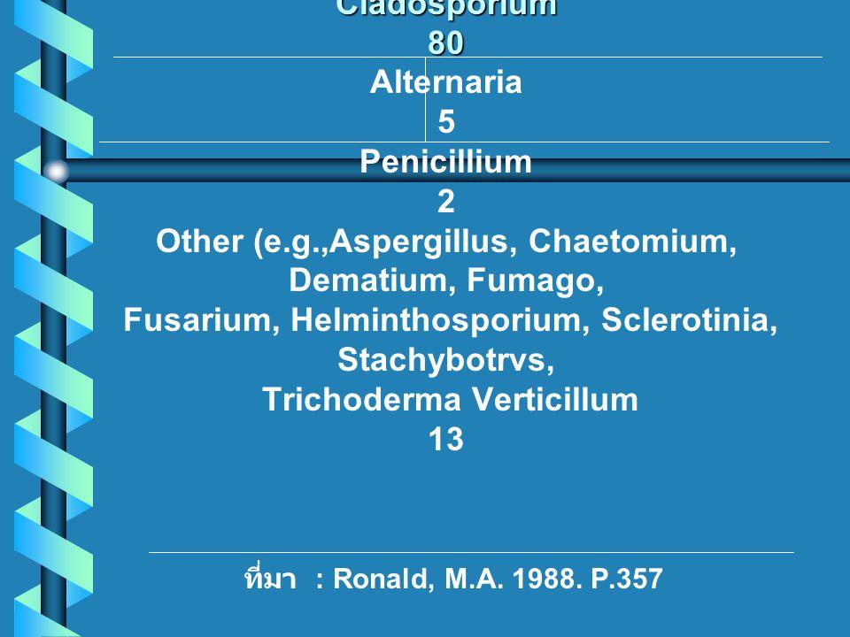 Type oforganism Percentage Fungi Cladosporium 80 Alternaria 5 Penicillium 2 Other (e.g.,Aspergillus, Chaetomium, Dematium, Fumago, Fusarium, Helminthosporium, Sclerotinia, Stachybotrvs, Trichoderma Verticillum 13 ที่มา : Ronald, M.A.