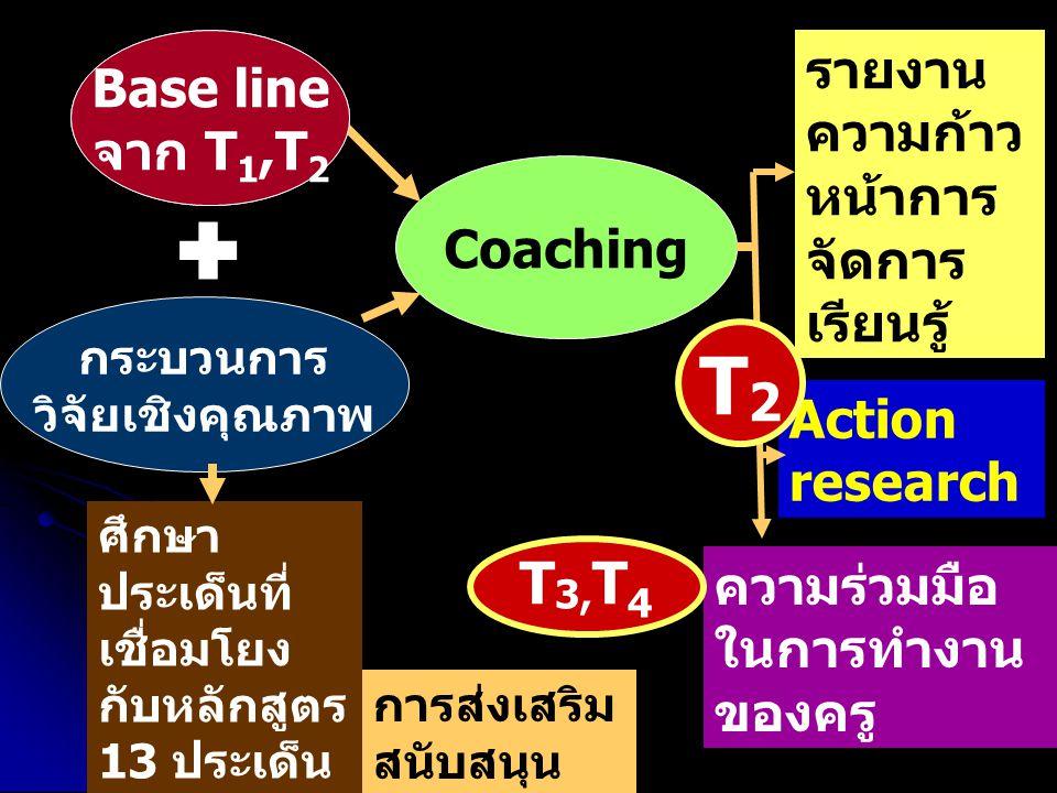  T2 T3,T4 Base line จาก T1 Base line จาก T1,T2