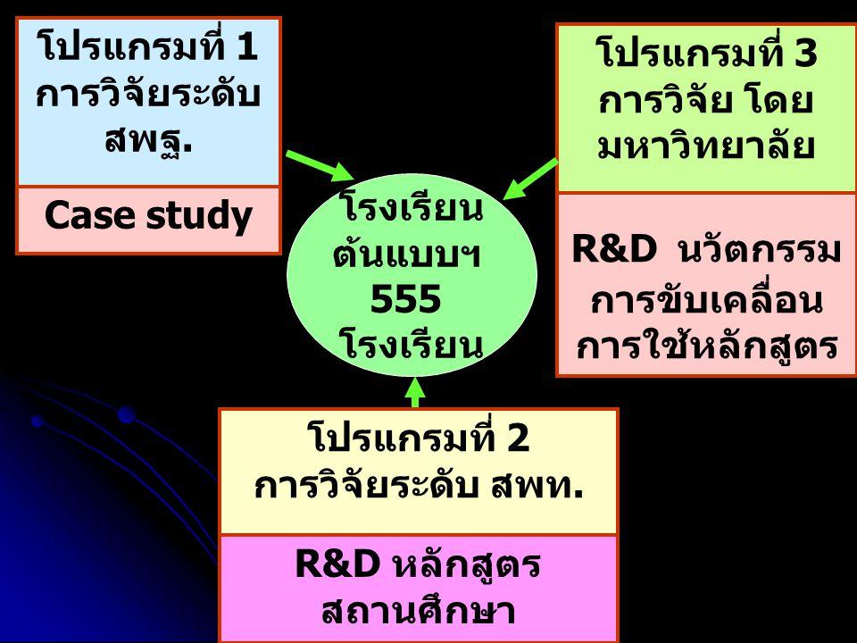 การวิจัย โดยมหาวิทยาลัย
