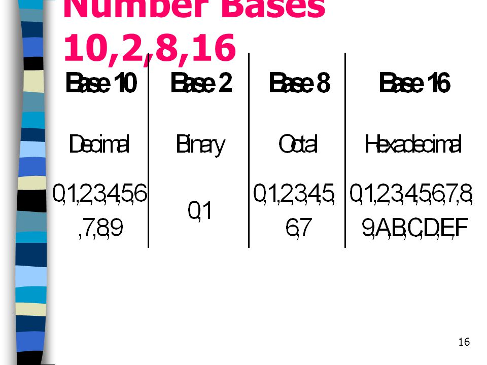 Number Bases 10,2,8,16