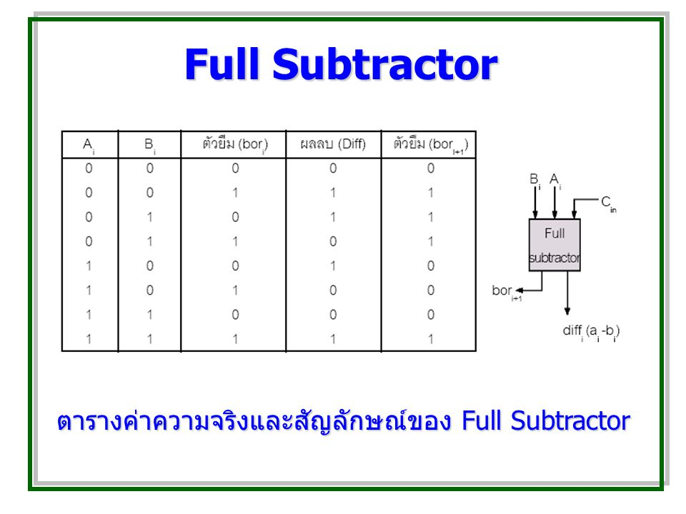 ตารางค่าความจริงและสัญลักษณ์ของ Full Subtractor