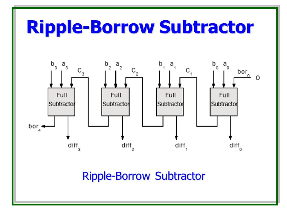 Ripple-Borrow Subtractor