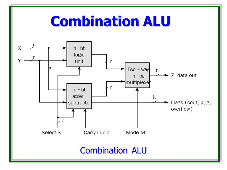 Combination ALU Combination ALU