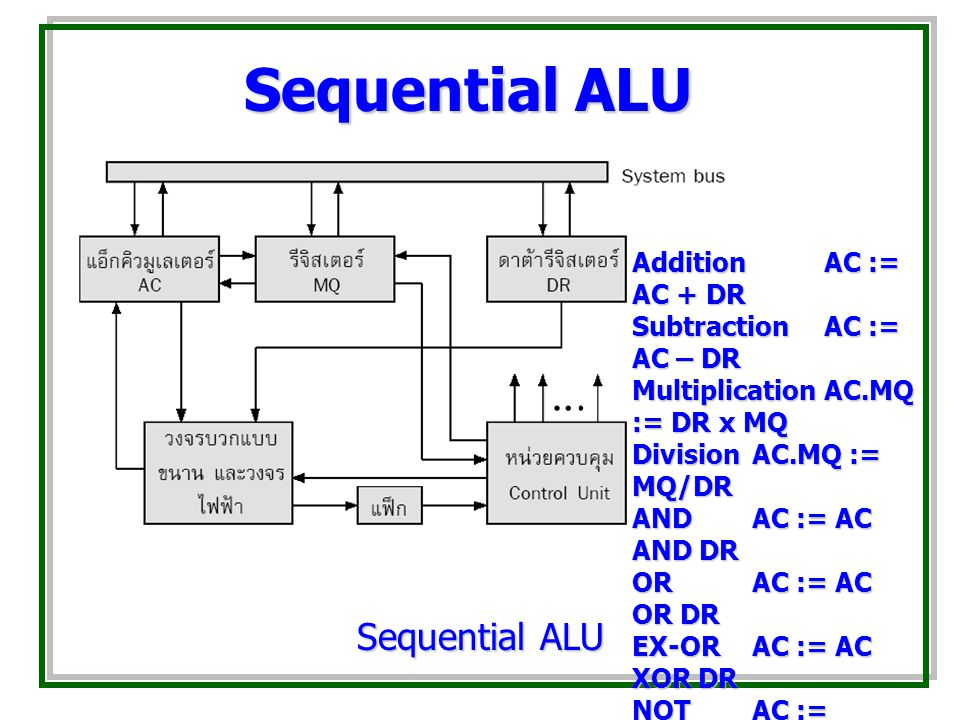 Sequential ALU Sequential ALU Addition AC := AC + DR