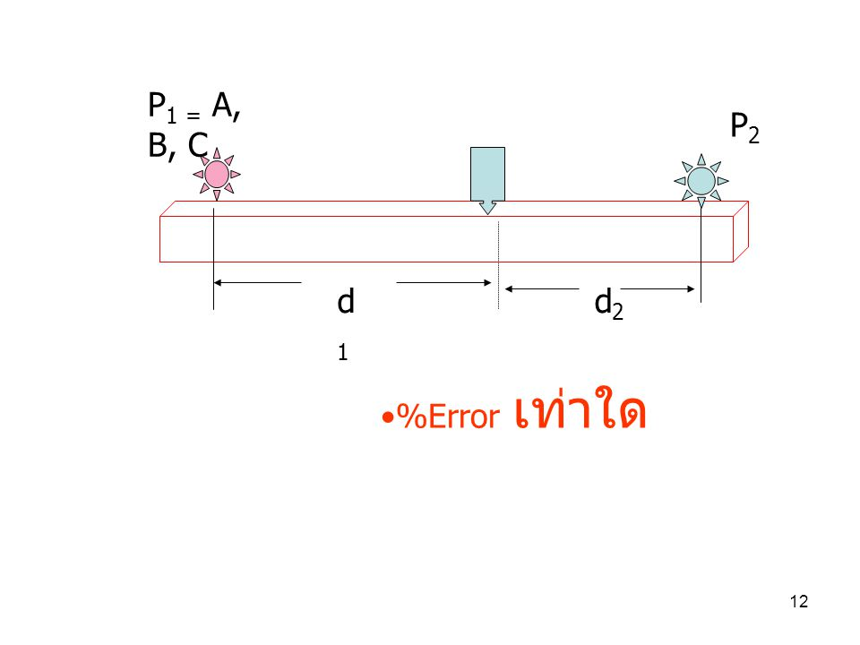 P1 = A, B, C P2 d1 d2 %Error เท่าใด