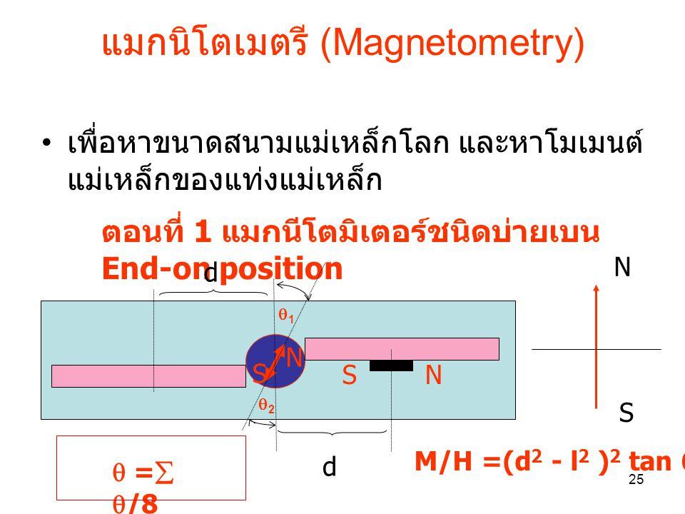 แมกนิโตเมตรี (Magnetometry)
