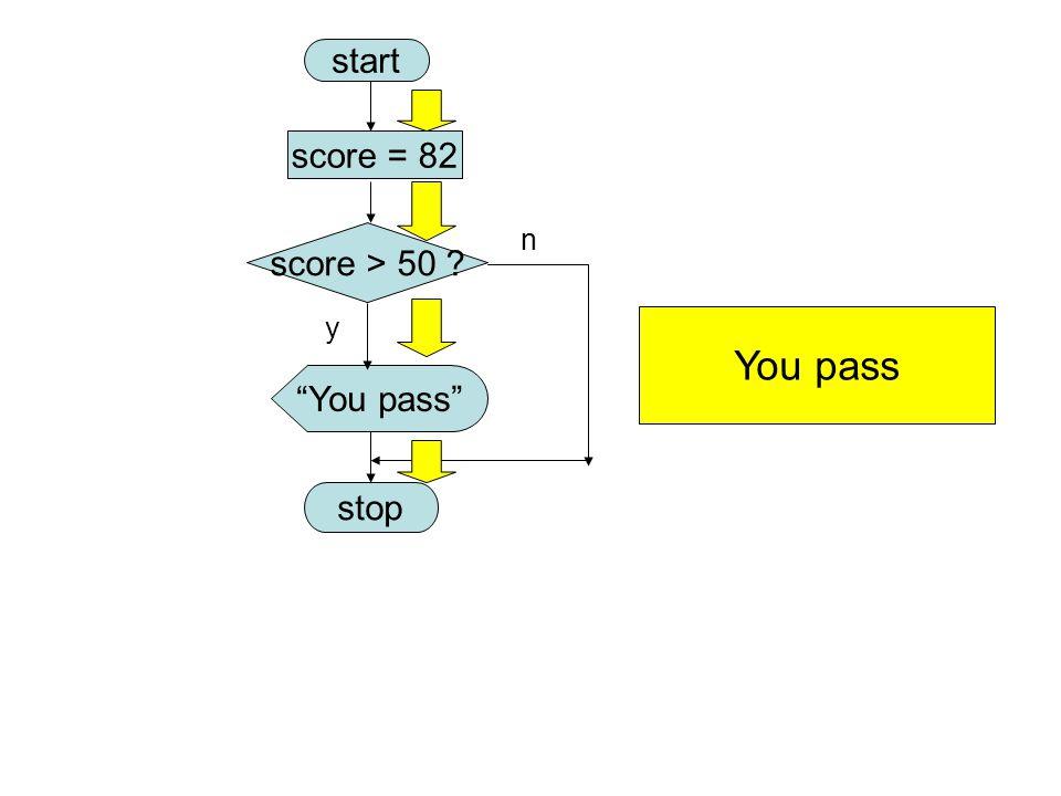 start score = 82 score > 50 n y You pass You pass stop