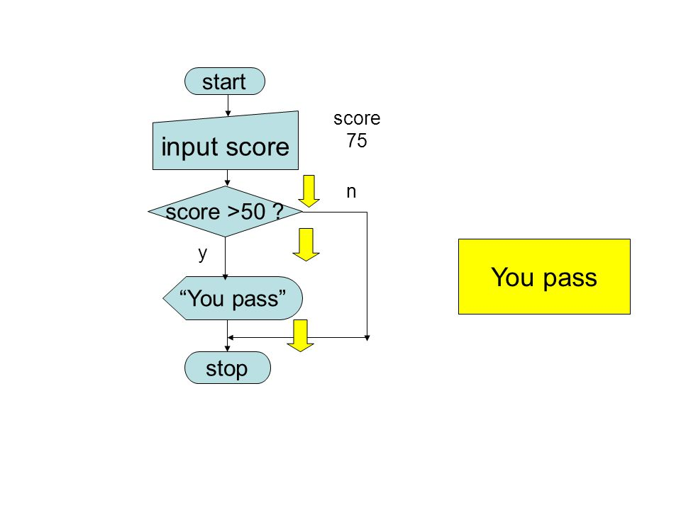 start input score score 75 n score >50 y You pass You pass stop