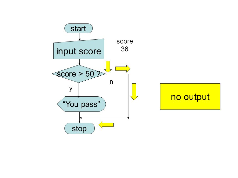 input score no output start score > 50 You pass stop score 36 n
