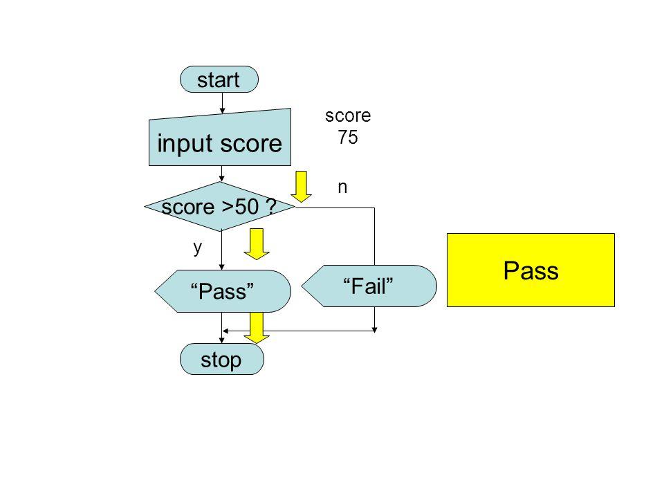 start input score score 75 n score >50 y Pass Fail Pass stop