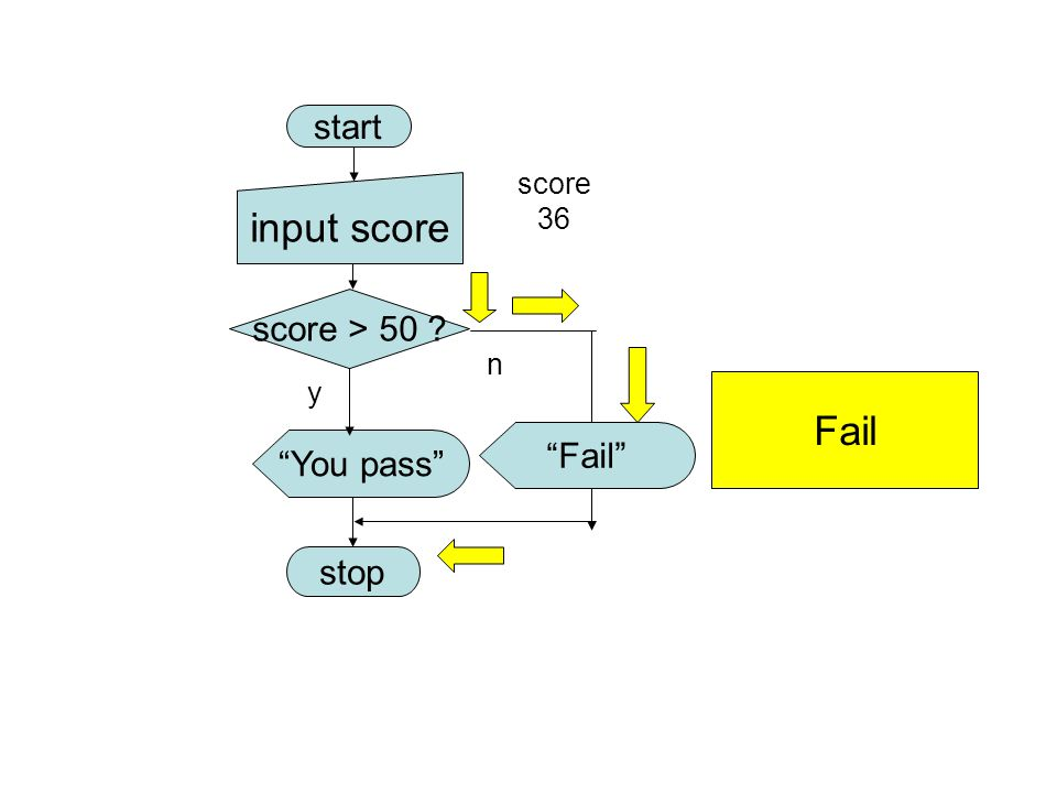 input score Fail start score > 50 Fail You pass stop score 36