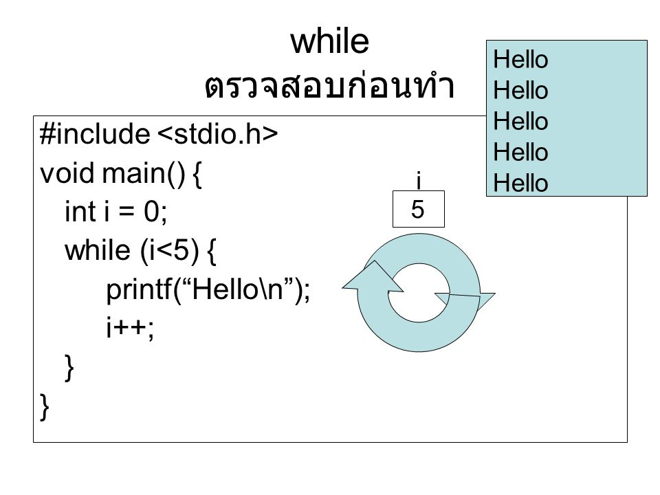 while ตรวจสอบก่อนทำ #include <stdio.h> void main() { int i = 0;