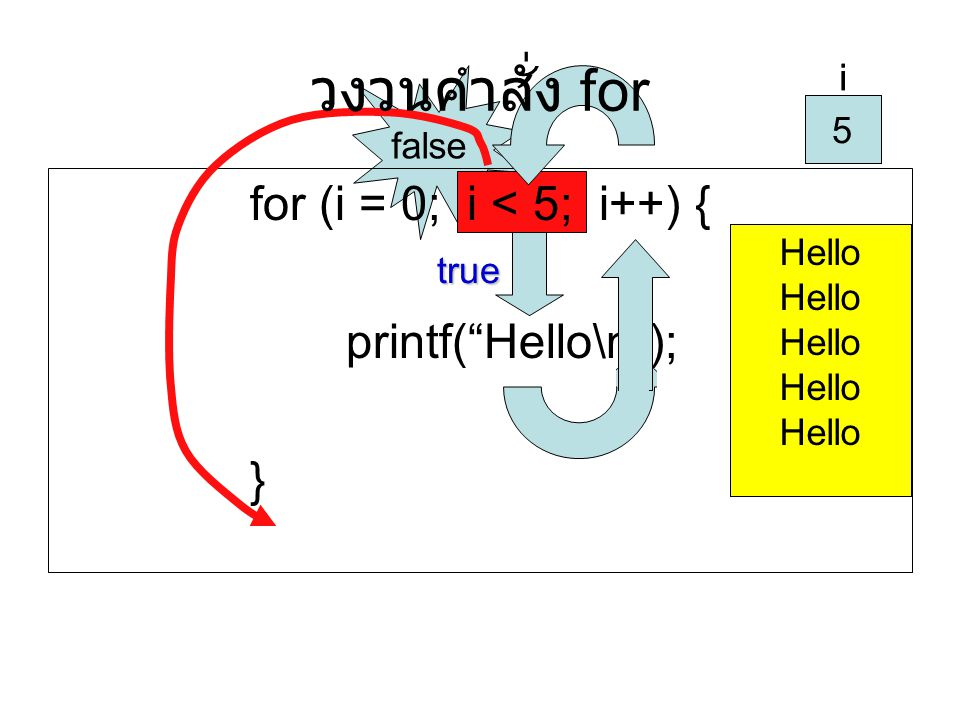 วงวนคำสั่ง for for (i = 0; i < 5; i++) { printf( Hello\n ); } i 5 i