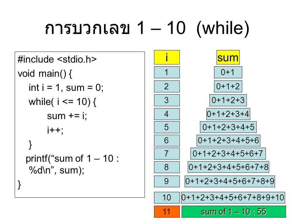 การบวกเลข 1 – 10 (while) i sum #include <stdio.h> void main() {